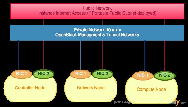 Network Chart 1
